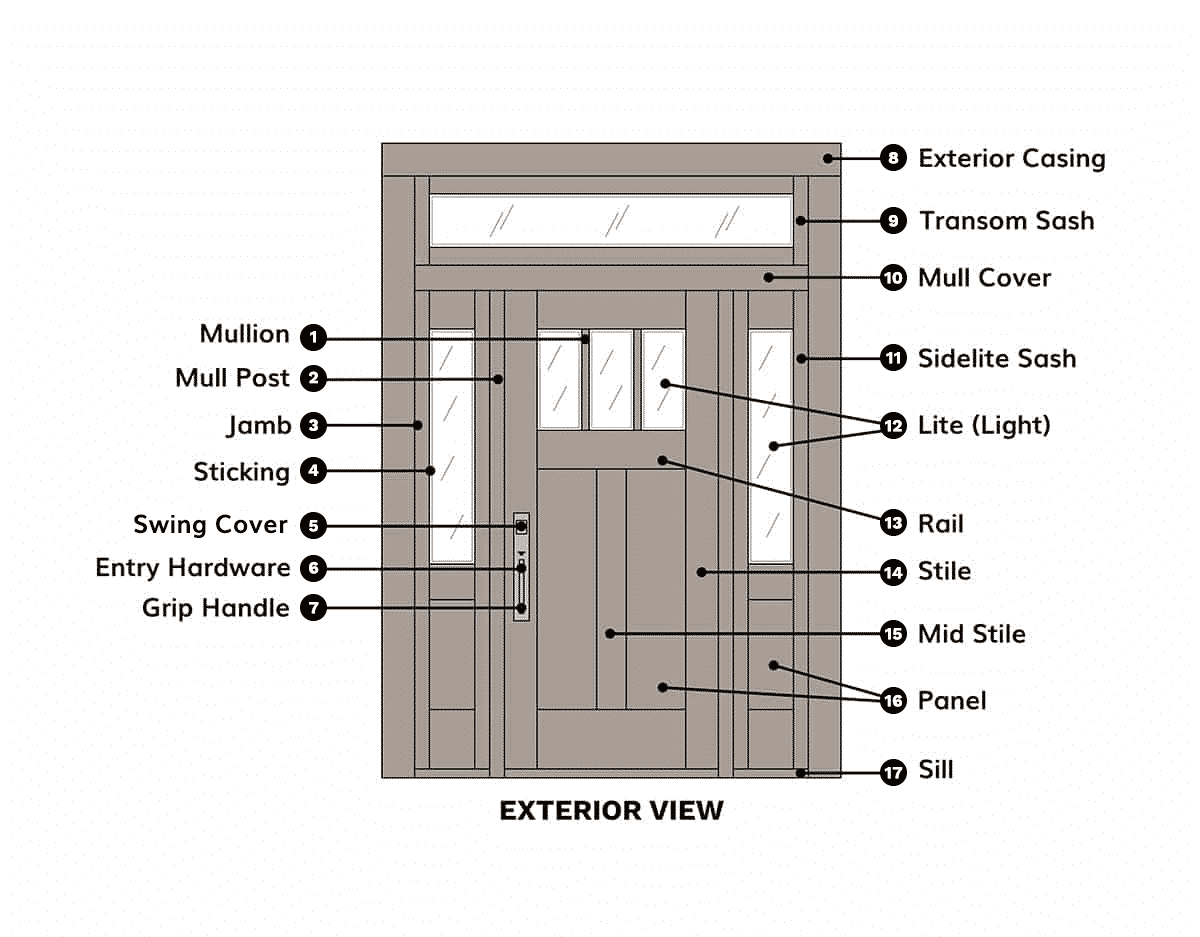 utility door frame diagram custom door anatomy | parts of a door diagram